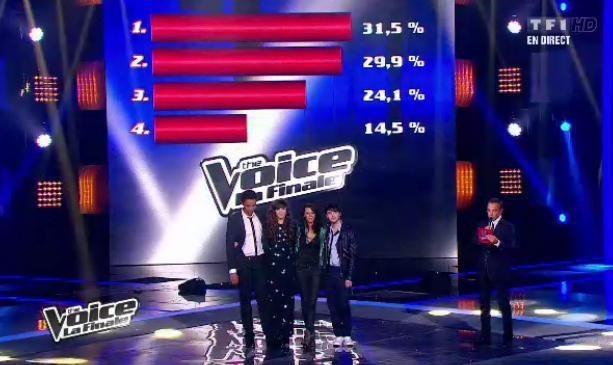 Les pourcentages des 4 finalistes